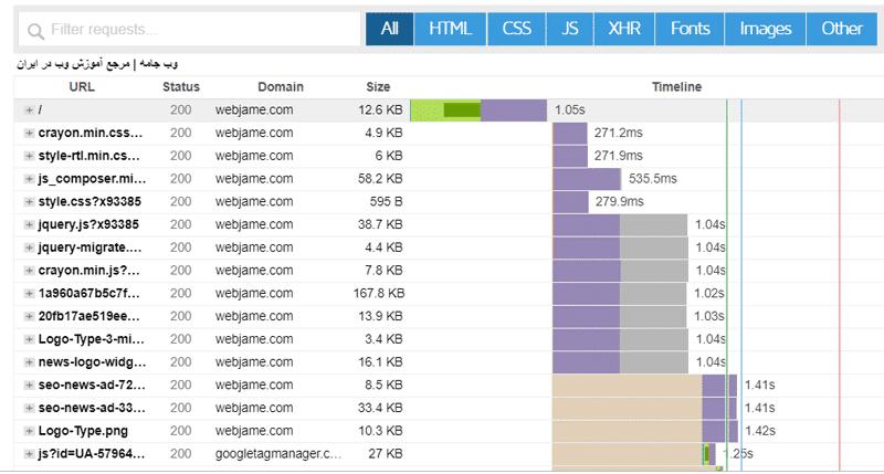 بررسی سرعت لود سایت در GTmetrix