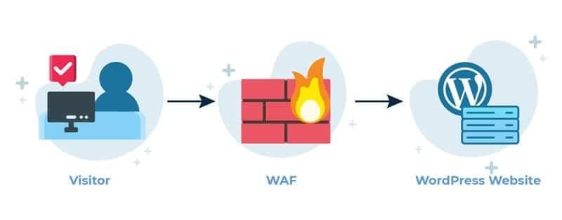 فعال کردن WAF یا همان فایروال سایت در وردپرس