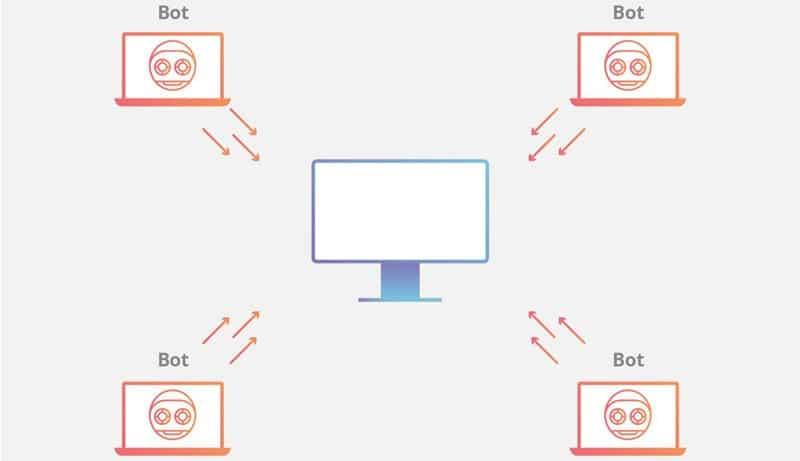 باتنت ( botnet )