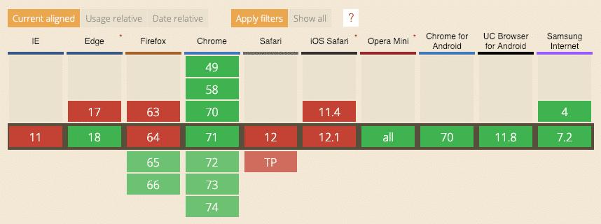 آیا مرورگرها از WebP پشتیبانی میکنند ؟