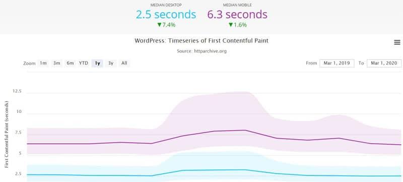 سرعت بارگذاری صفحات سایت وردپرس