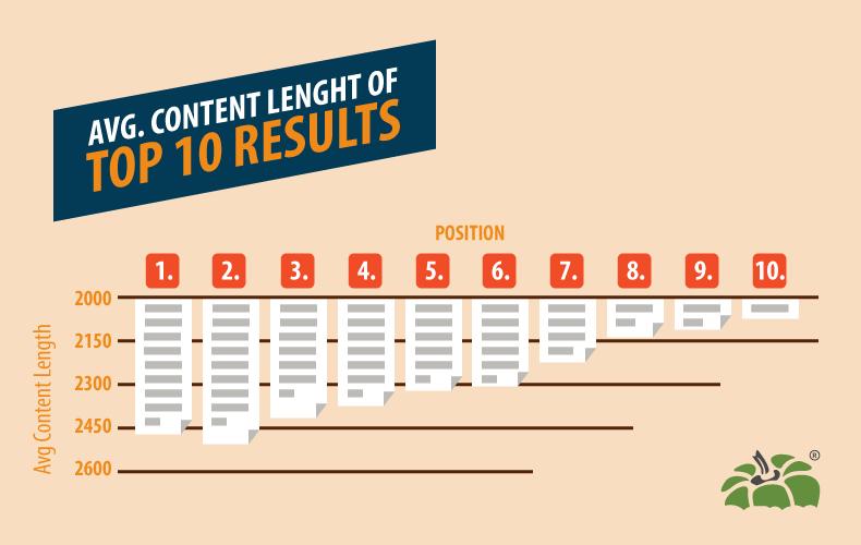 wordpress seo content length